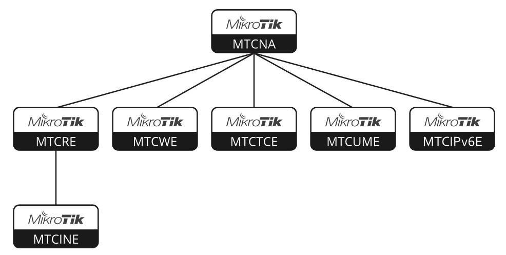 mikrotik certificazioni